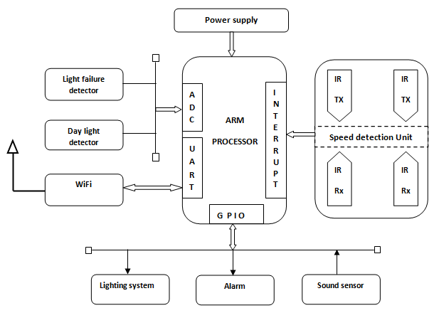 automatic street light control system using microcontroller 1