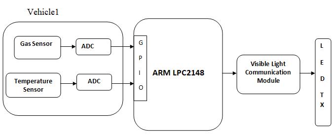 Vehicle To Vehicle Communication Using LiFi , ARM