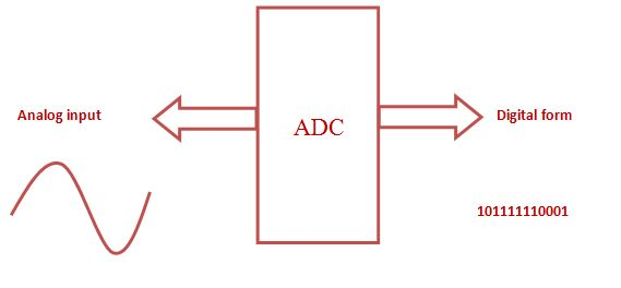 Block diagram of ADC