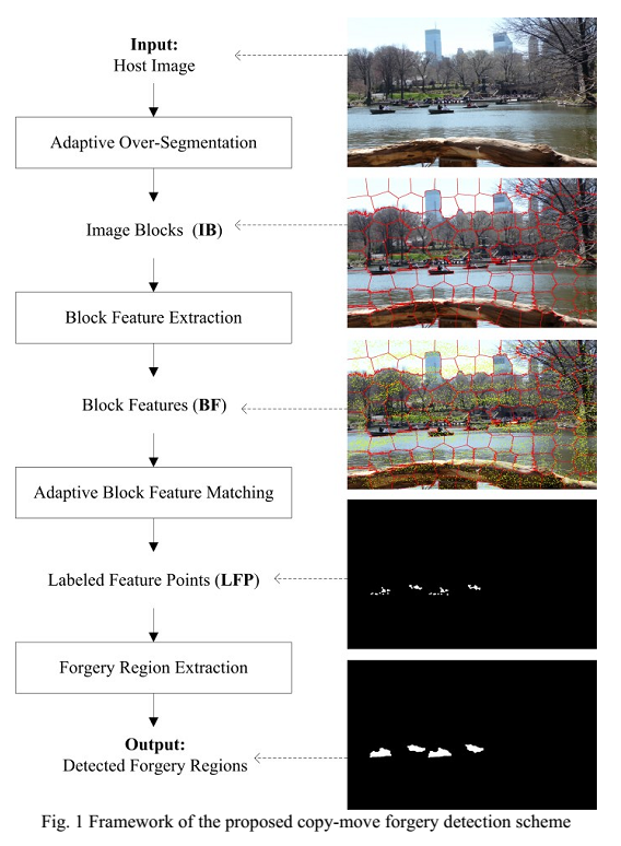 Image Forgery Detection Using Matlab