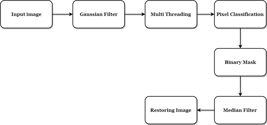 Matlab Code for Image Restoration