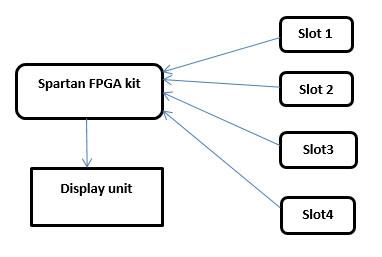 Smart Car Parking System Using FPGA