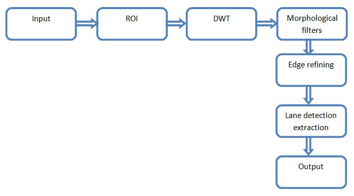 Lane Detection using OpenCV, Python