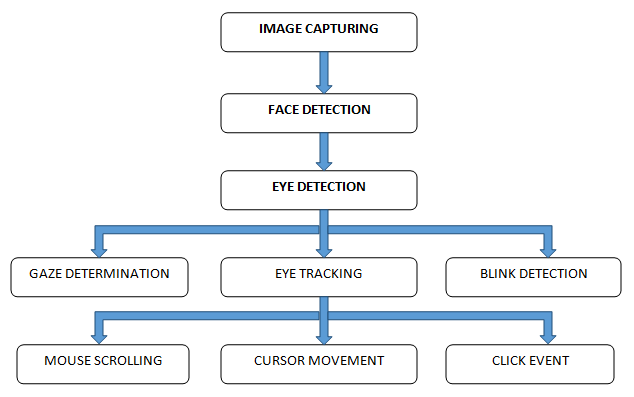Eye Ball Cursor Movement Using OpenCV, Python