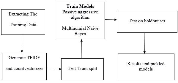 Using Fake Machine Detection News Learning
