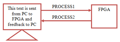 1st VHDL Code describes Transmitting data from PC HyperTerminal