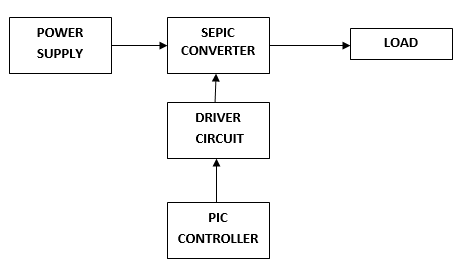 Design And Analysis Of High Gain Modified SEPIC Converter