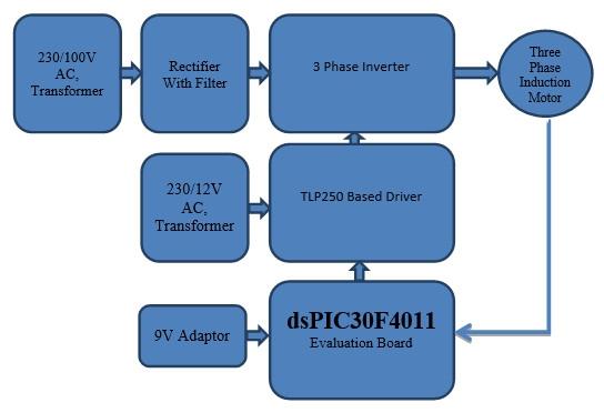block diagram  three phase induction motor