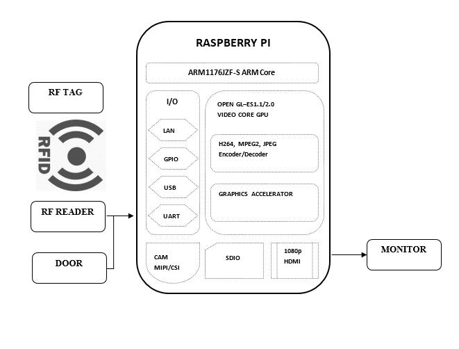 RFID based smart library management system using Raspberry Pi