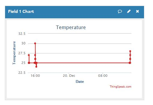 Temperature Plot for ThingSpeak IOT Cloud