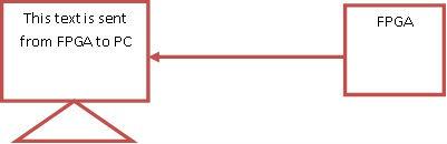 2nd VHDL Code simply describes