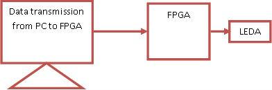 3rd VHDL Code describes Controlling