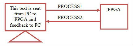 1st VHDL Code describes Transmitting