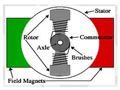 basics-of-dc-motor
