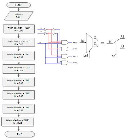 1-x-8-de-multiplexers-using-behavioral-flow-chart-spartan-3an