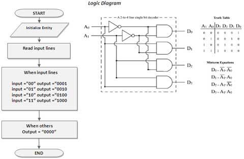 2-x-4-decoder-flow-chart-spartan-3an