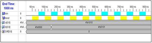 4-bit-subtraction-input-waveform