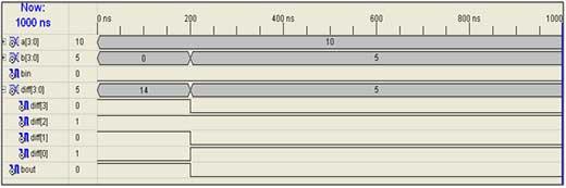 4-bit-subtraction-output-waveform