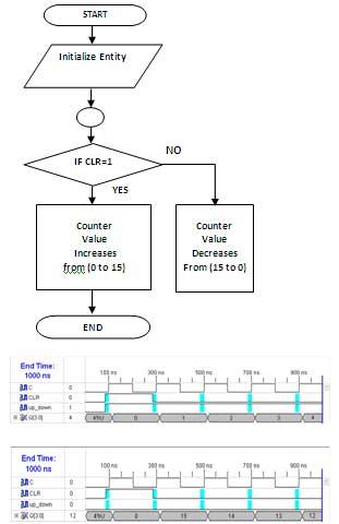 4-bit-up-down-flow-char-spartan-3an