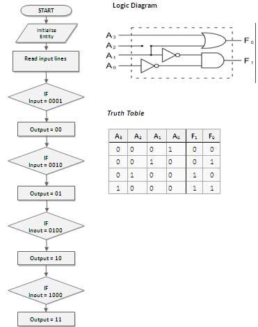 4-x-2-encoder-flow-char-spartan