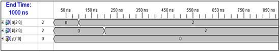 4x4-multiplications-input-waveform