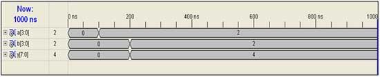 4x4-multiplications-output-waveform
