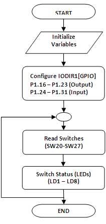 8-bit-digital-input--slide-switches-interface-flow-char-spartan-3an