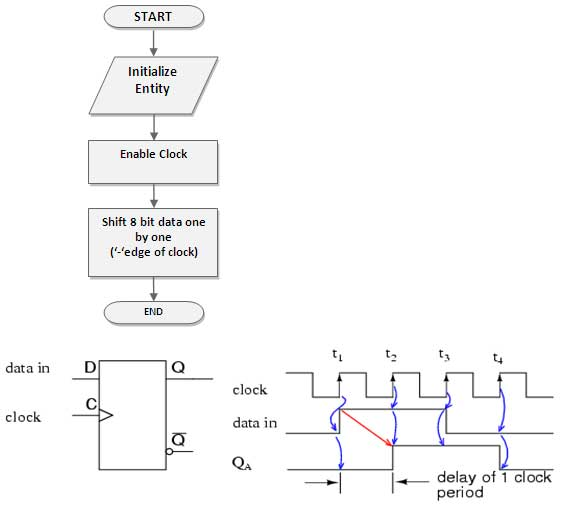 8-bit-serial-shift-register-flow-chart-spartan-3an
