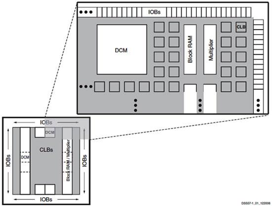 Block Diagram for Spartan 3AN