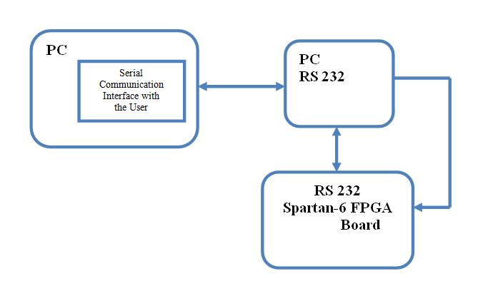 Block Diagram for AES Algorithm using Spartan6 FPGA Project Kit
