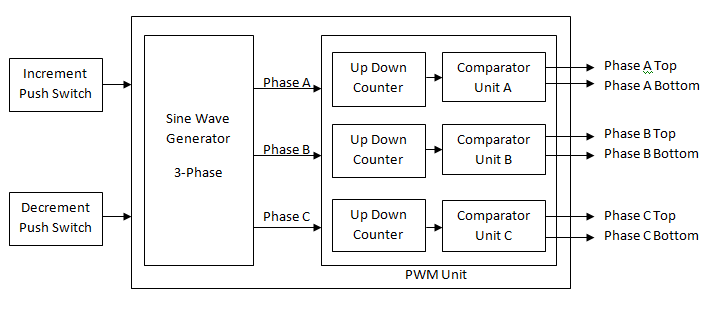 3 Phase Motor Speed Control Diagram: Induction Motor Speed Control using Spartan6 FPGA Kitrh:pantechsolutions.net,Design