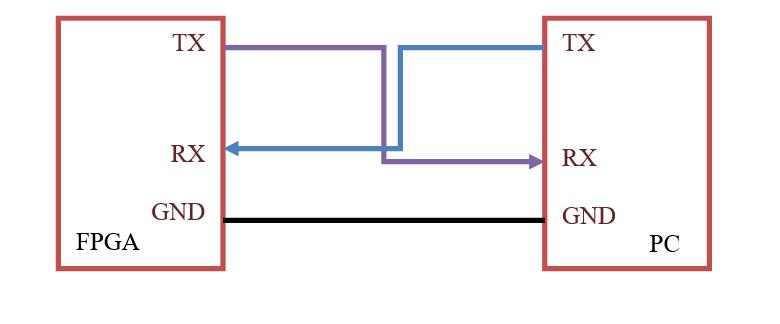 UART Communication with Spartan3 FPGA Starter Kit