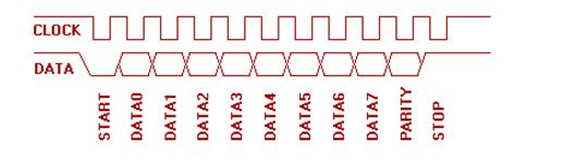 VHDL Code Description for PS2 Interface