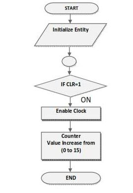VHDL IMPLEMENTATION FOR BLINKING A ARRAY OF LEDS