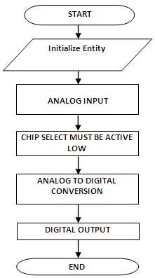 adc-interface-flow-char-spartan-3an