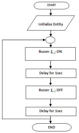 buzzer-interface-flow-char-spartan-3an