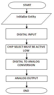 dac-interface-flow-char-spartan-3an