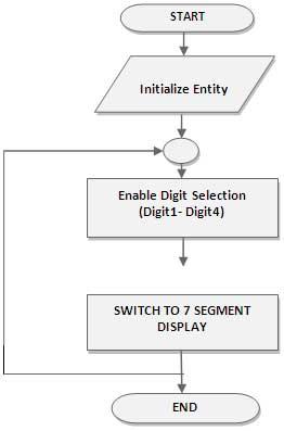flow-chart-for-7-segment-decoder