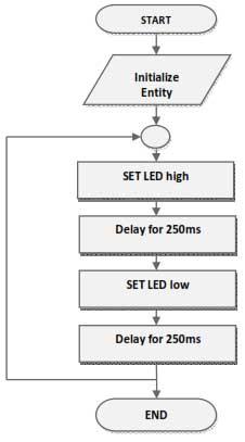 flow-chart-for-vhdl-implementation-for-blinking-a-led