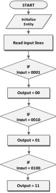flow-chart-for-vhdl-implementation-of-encoder
