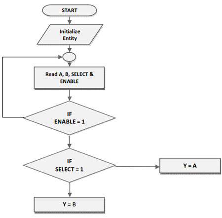 flow-chart-for-vhdl-implementation-of-multiplexer