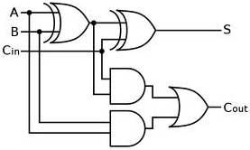 full-adder-circuit