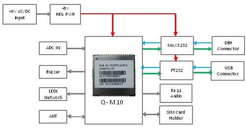 block diagram of gsm data wiring diagrams u2022 rh autoglas schwelm de gsm transceiver block diagram gsm block diagram ppt