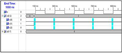 input-wave-form-for-vhdl-code-for-demultiplexer