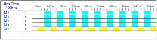 input-waveform-for-combinational-circuit