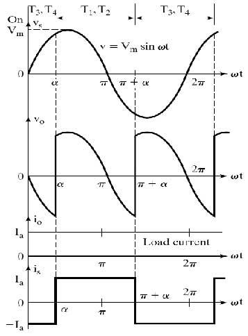 model-waveform-for-single-phase-semi-converter