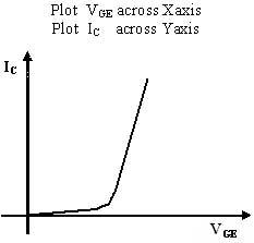 model-graph-for-transfer-characteristics-of-igbt.jpg (233×223)