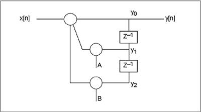 order-iir-filter-generating-sine-wave