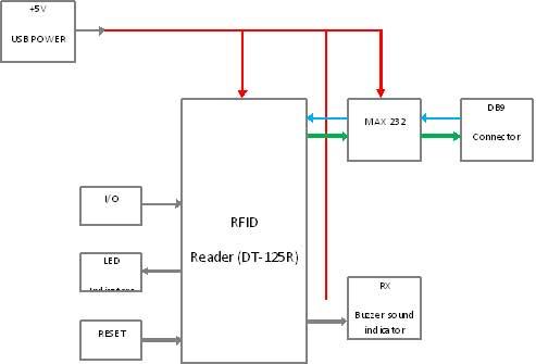 rfid general block diagram