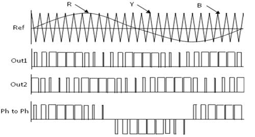 sinusoidal-pwm-output-pulses